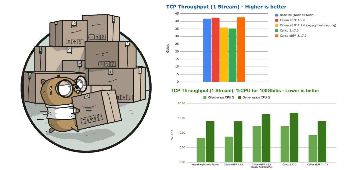 CNI 基准测试:Cilium 网络性能分析