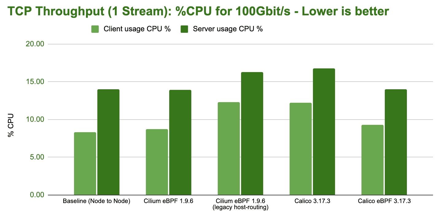 bench tcp stream 1 stream cpu
