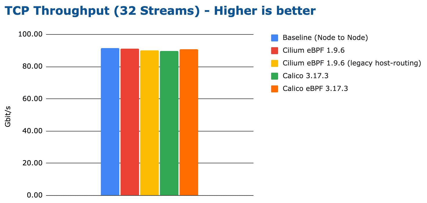 bench tcp stream 32 streams