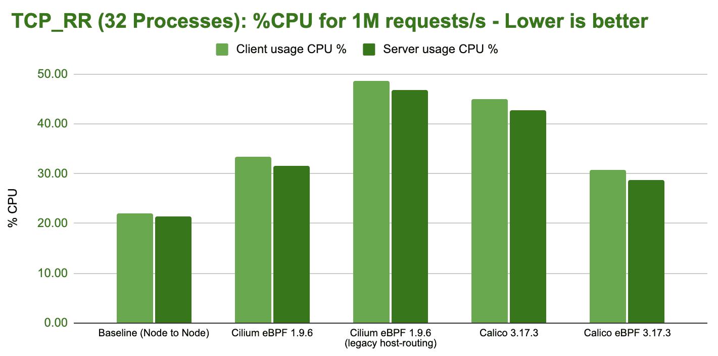 bench tcp rr 32 processes cpu