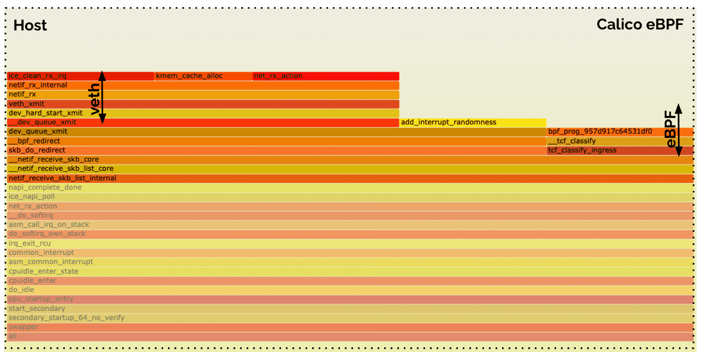 calico flamegraph zoom1