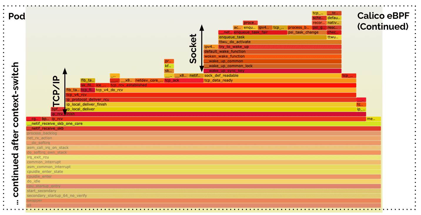 calico flamegraph zoom2
