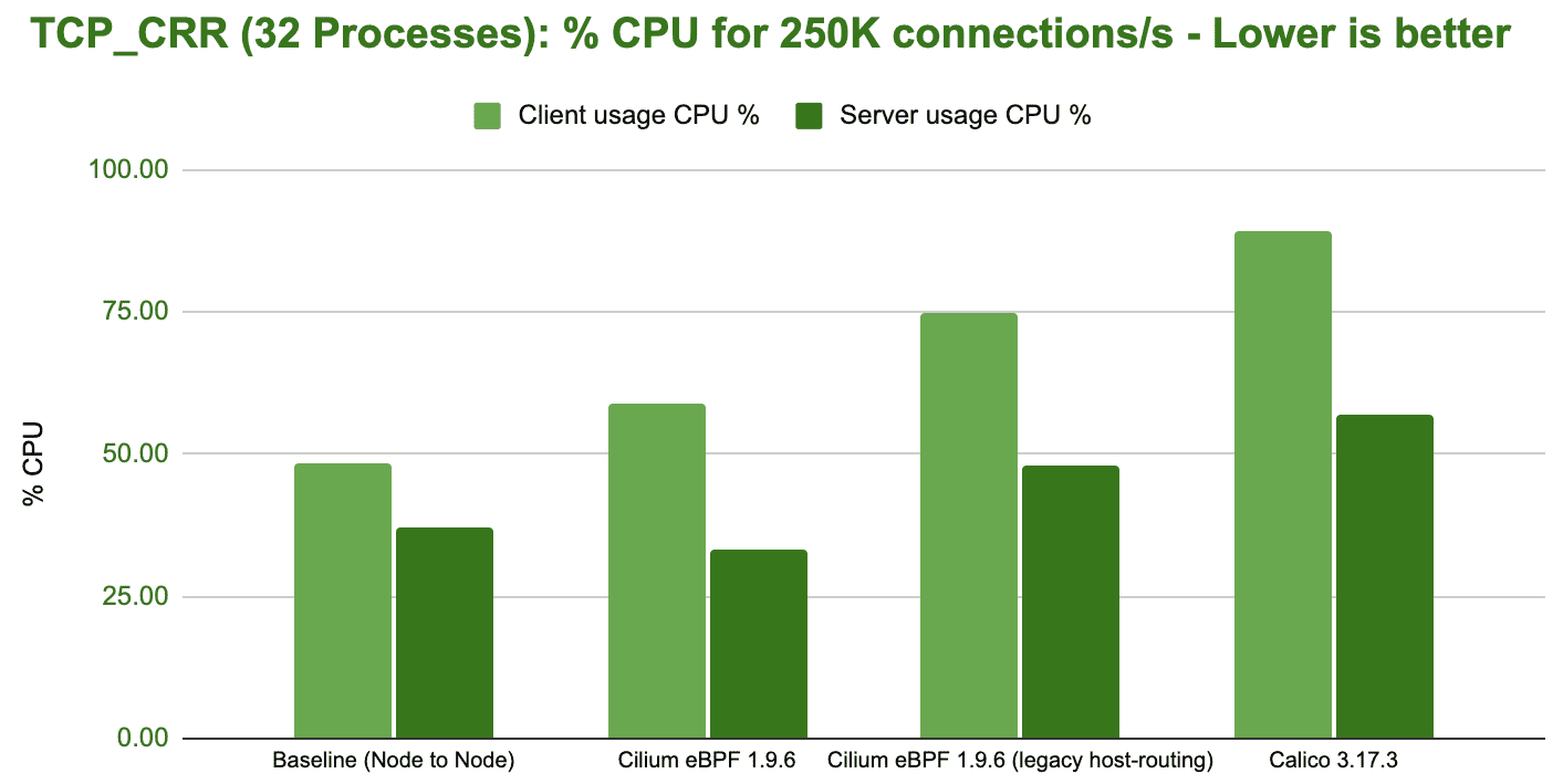 bench tcp crr 32 processes cpu