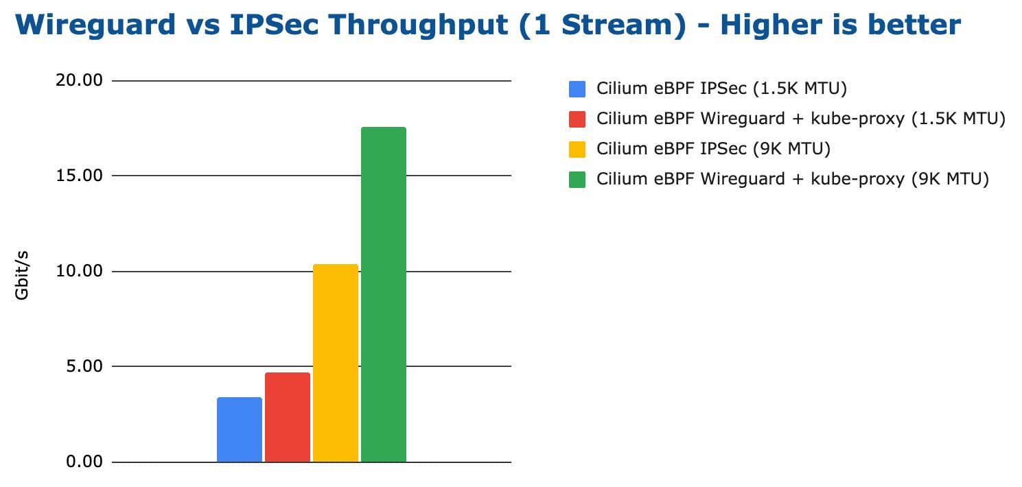 bench wireguard ipsec tcp stream 1 stream