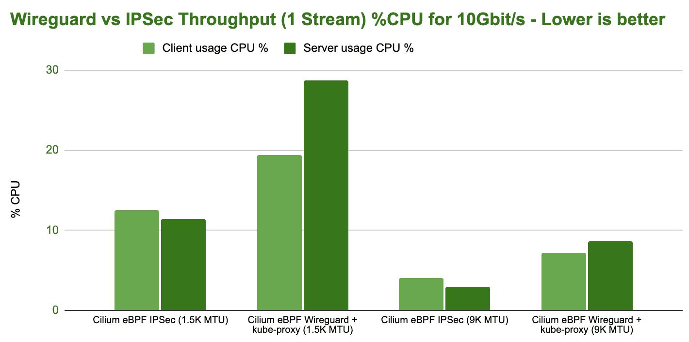 bench wireguard ipsec tcp stream 1 stream cpu