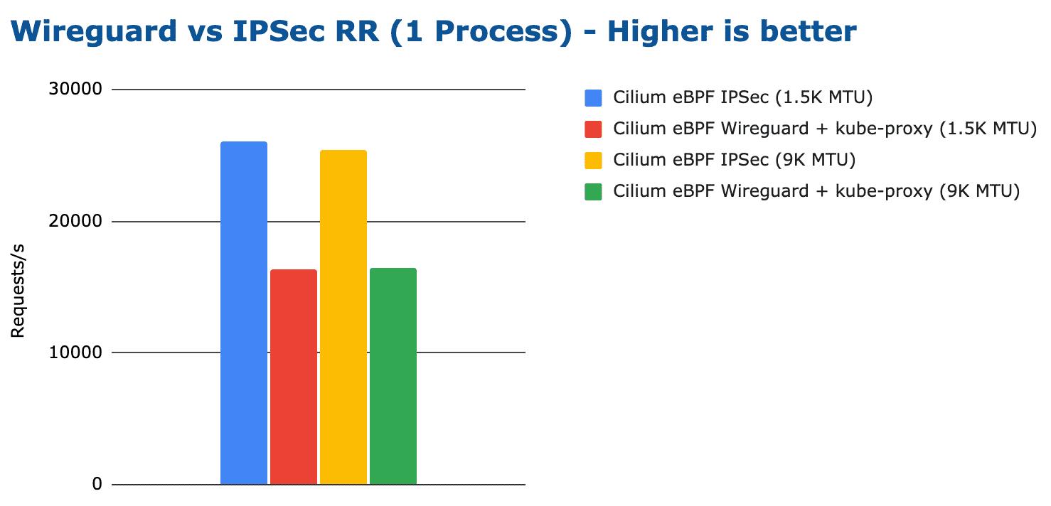 bench wireguard ipsec tcp rr 1 process