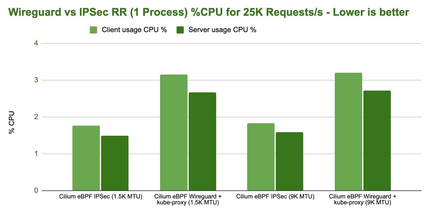 bench wireguard ipsec tcp rr 1 process cpu
