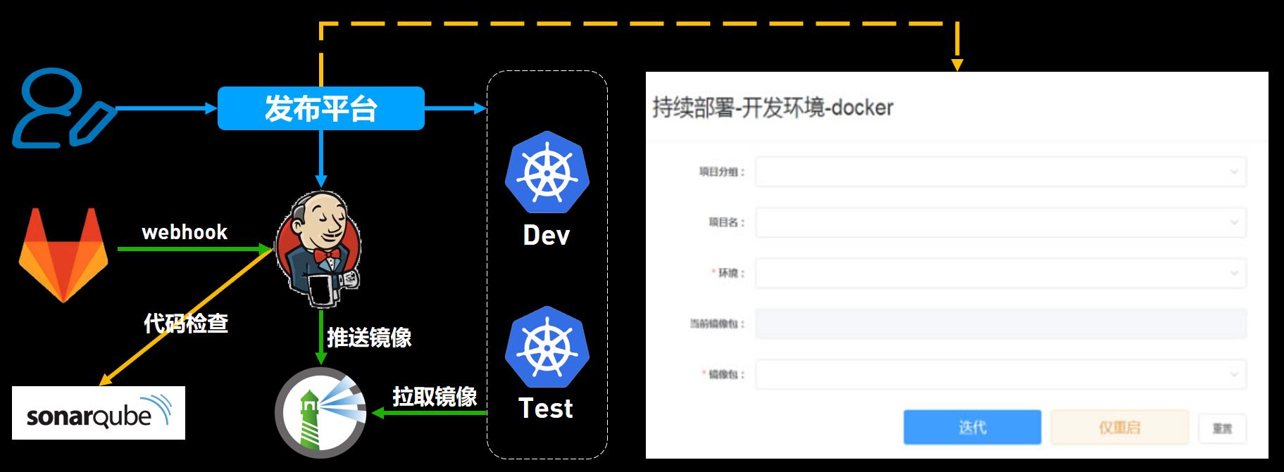 简易发布平台和 CI/CD 流程