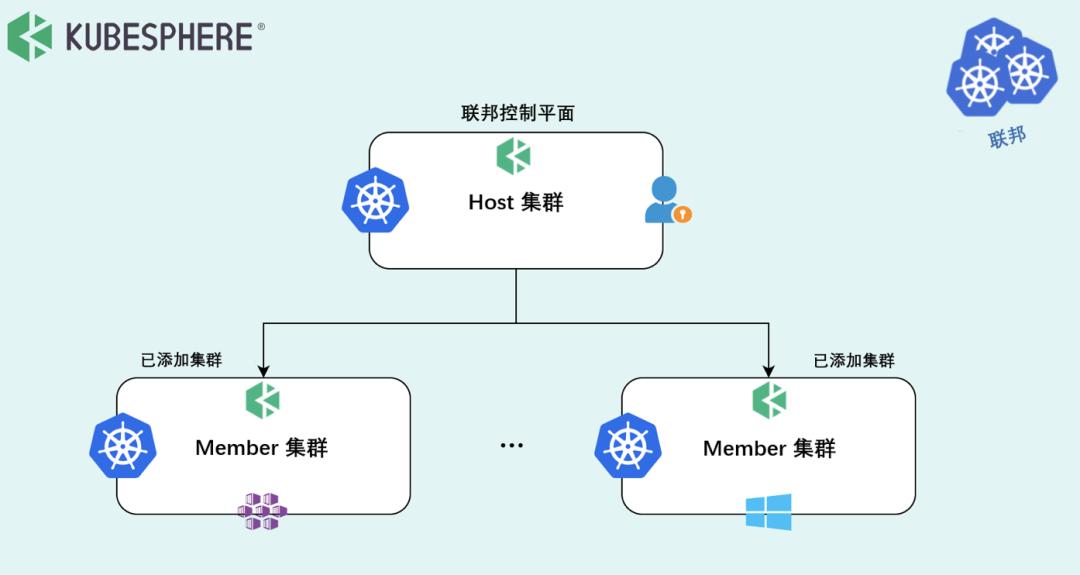 混合云下的 Kubernetes 多集群管理与应用部署