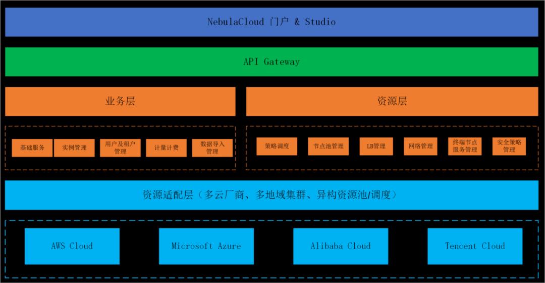 NebulaCloud 架构图