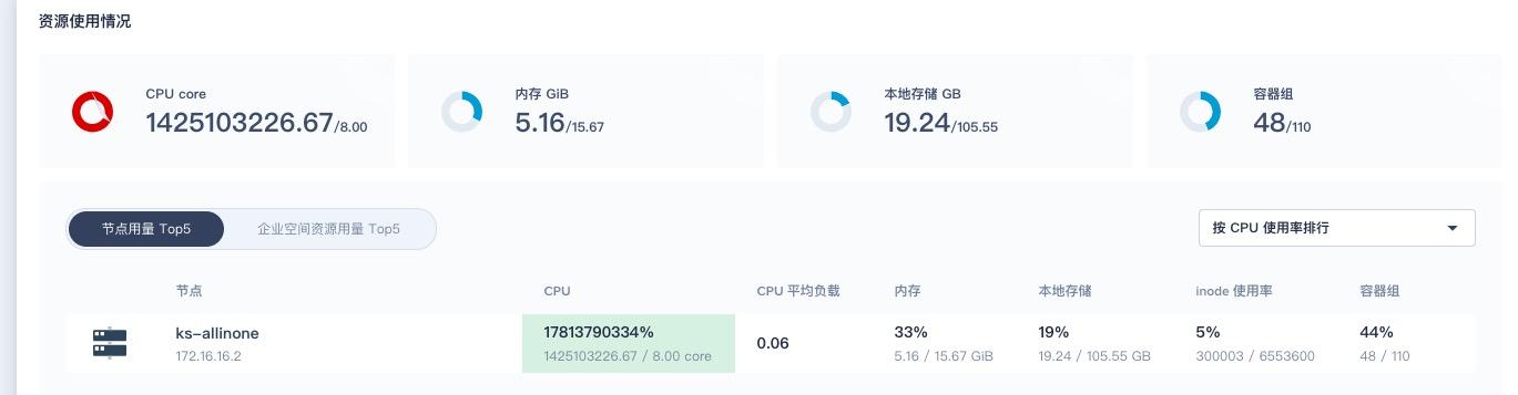 CPU 用量数值异常大
