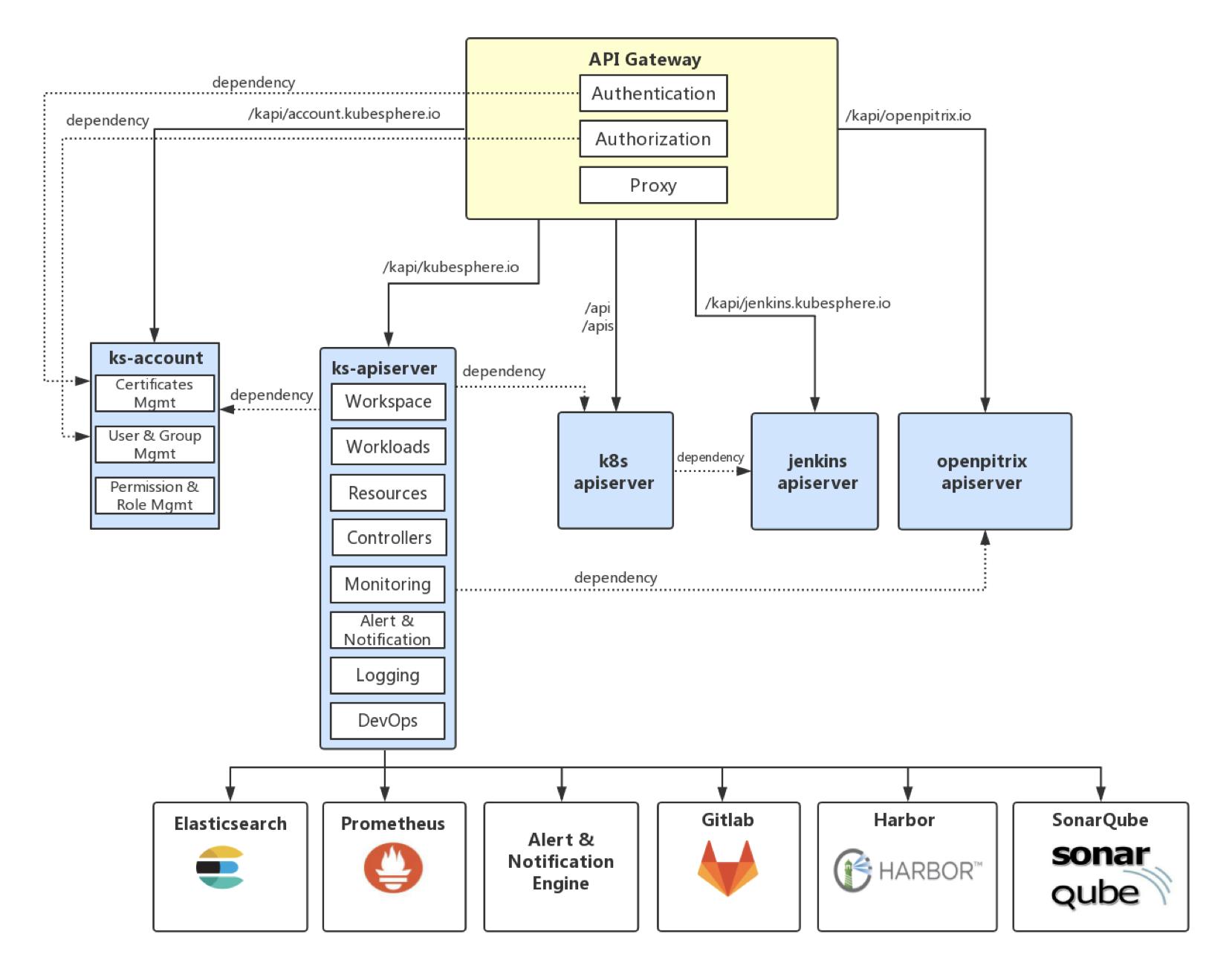 API Flowchart