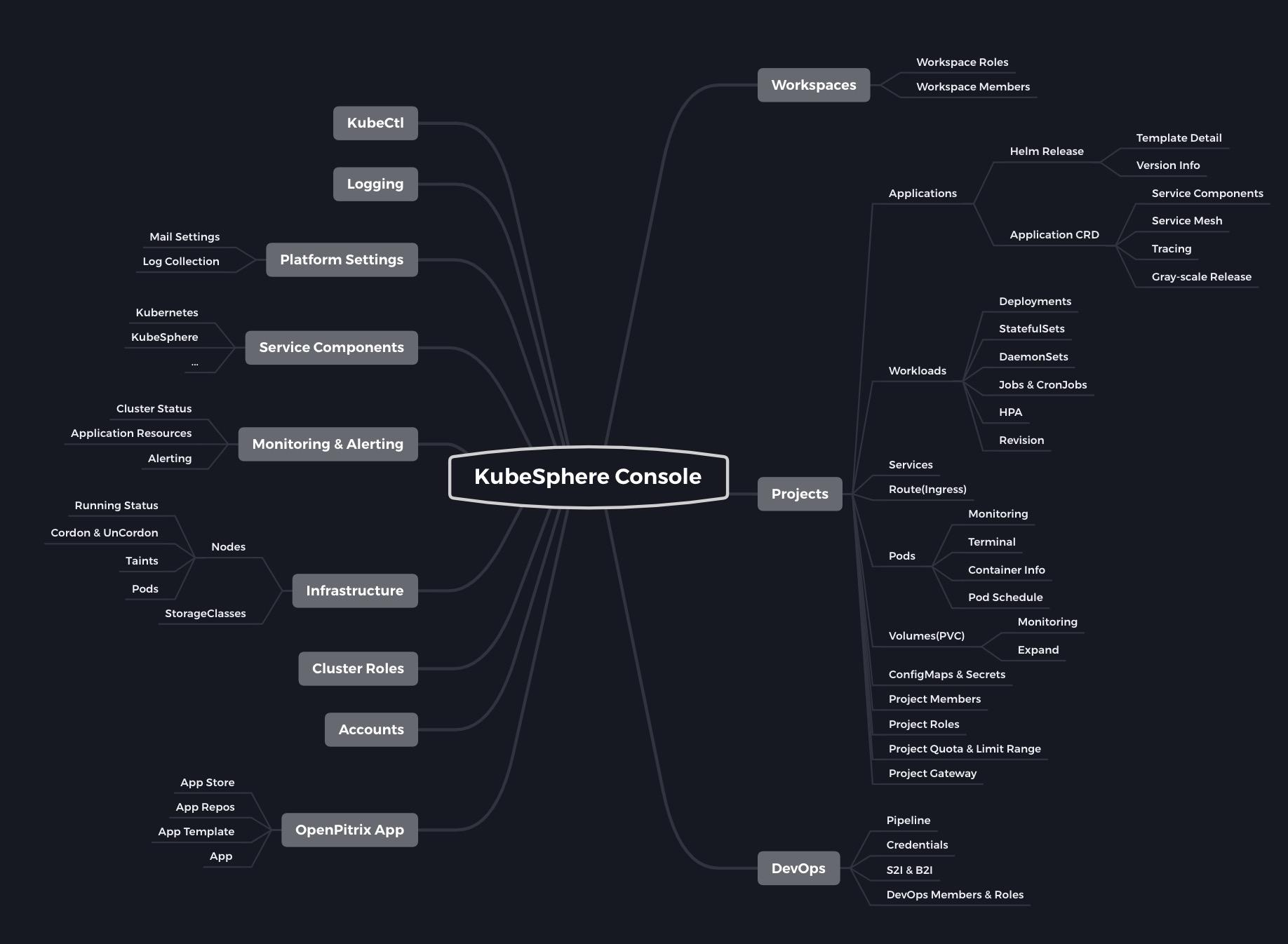 KubeSphere 前端开源,社区架构首次公布