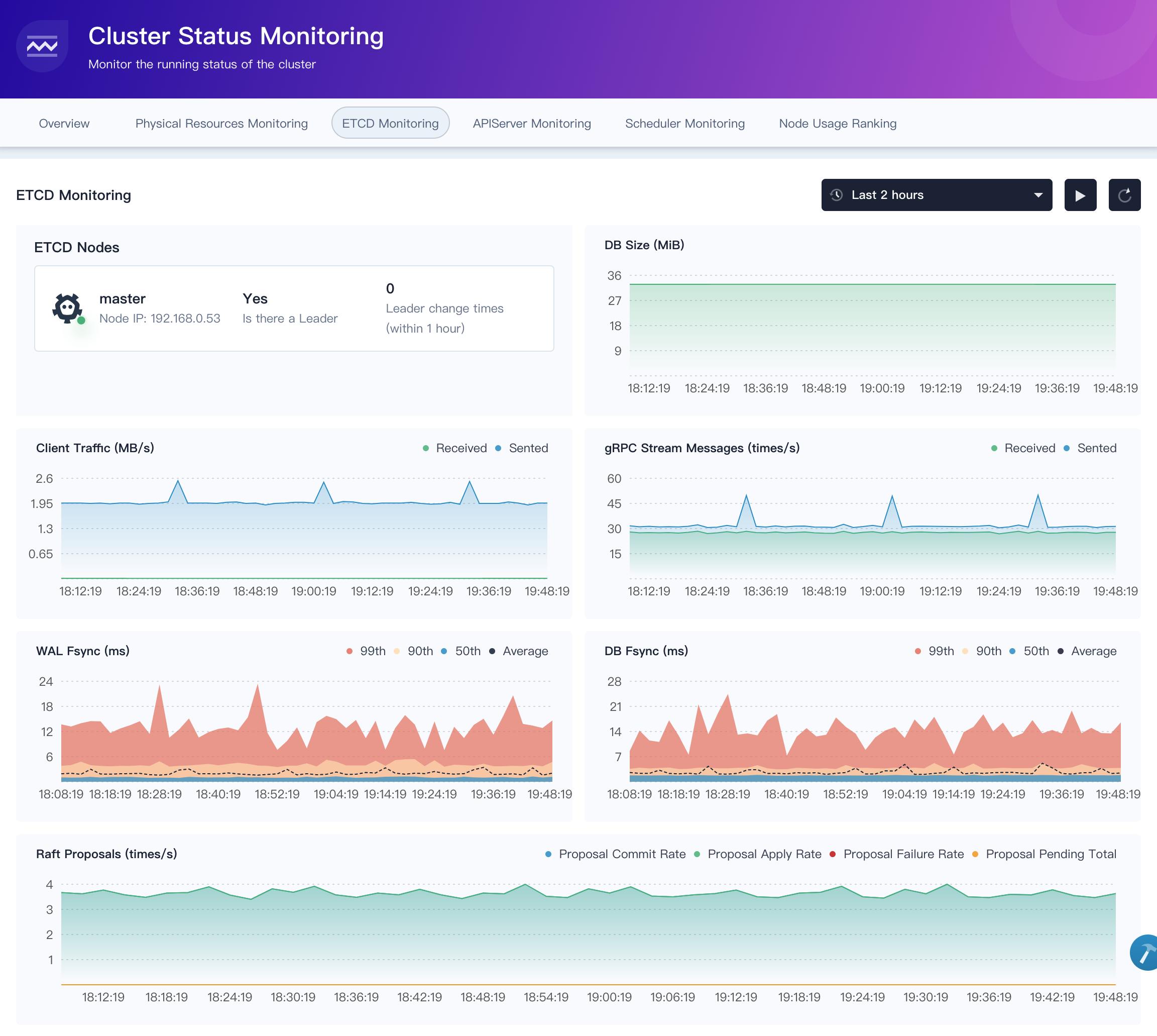 Etcd Monitoring Metrics